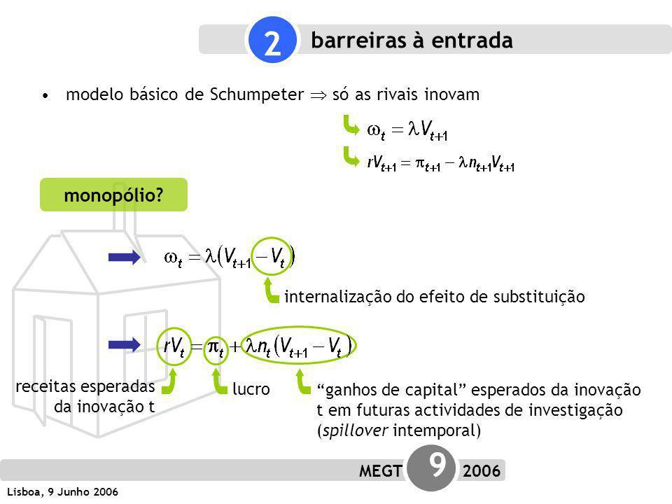 MEGT 9 2006 Lisboa, 9 Junho 2006 barreiras à entrada modelo básico de Schumpeter só as rivais inovam 2 internalização do efeito de substituição receitas esperadas da inovação t lucro ganhos de capital esperados da inovação t em futuras actividades de investigação (spillover intemporal) monopólio?