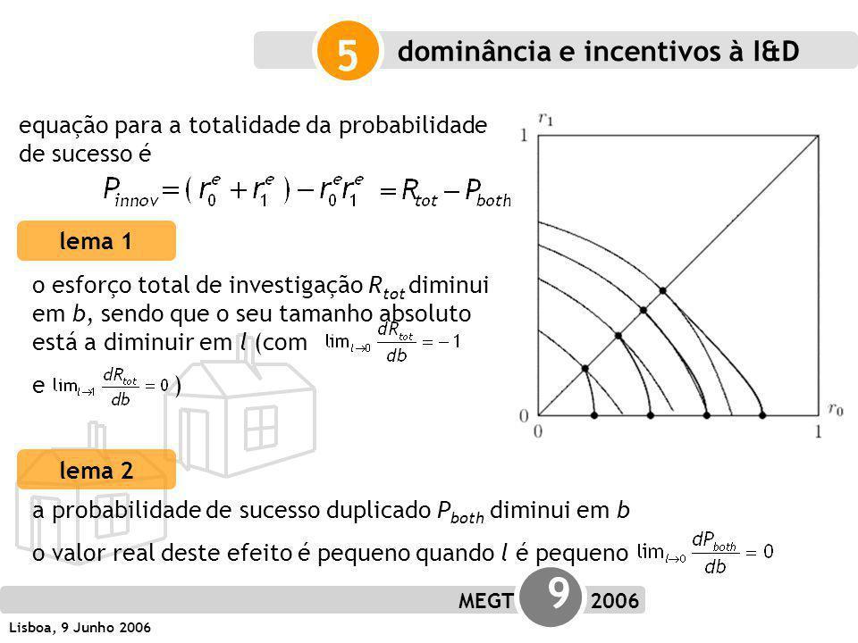 MEGT 9 2006 Lisboa, 9 Junho 2006 equação para a totalidade da probabilidade de sucesso é 5 lema 1 o esforço total de investigação R tot diminui em b, sendo que o seu tamanho absoluto está a diminuir em l (com e ) lema 2 dominância e incentivos à I&D a probabilidade de sucesso duplicado P both diminui em b o valor real deste efeito é pequeno quando l é pequeno