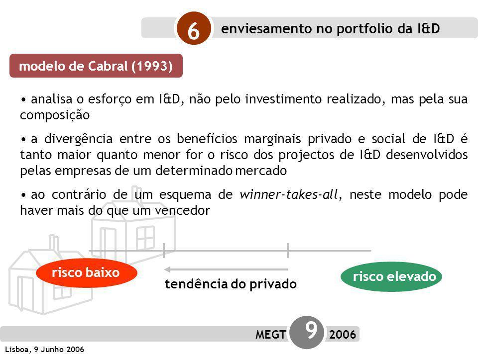 MEGT 9 2006 Lisboa, 9 Junho 2006 analisa o esforço em I&D, não pelo investimento realizado, mas pela sua composição a divergência entre os benefícios marginais privado e social de I&D é tanto maior quanto menor for o risco dos projectos de I&D desenvolvidos pelas empresas de um determinado mercado ao contrário de um esquema de winner-takes-all, neste modelo pode haver mais do que um vencedor enviesamento no portfolio da I&D 6 modelo de Cabral (1993) risco baixo tendência do privado risco elevado