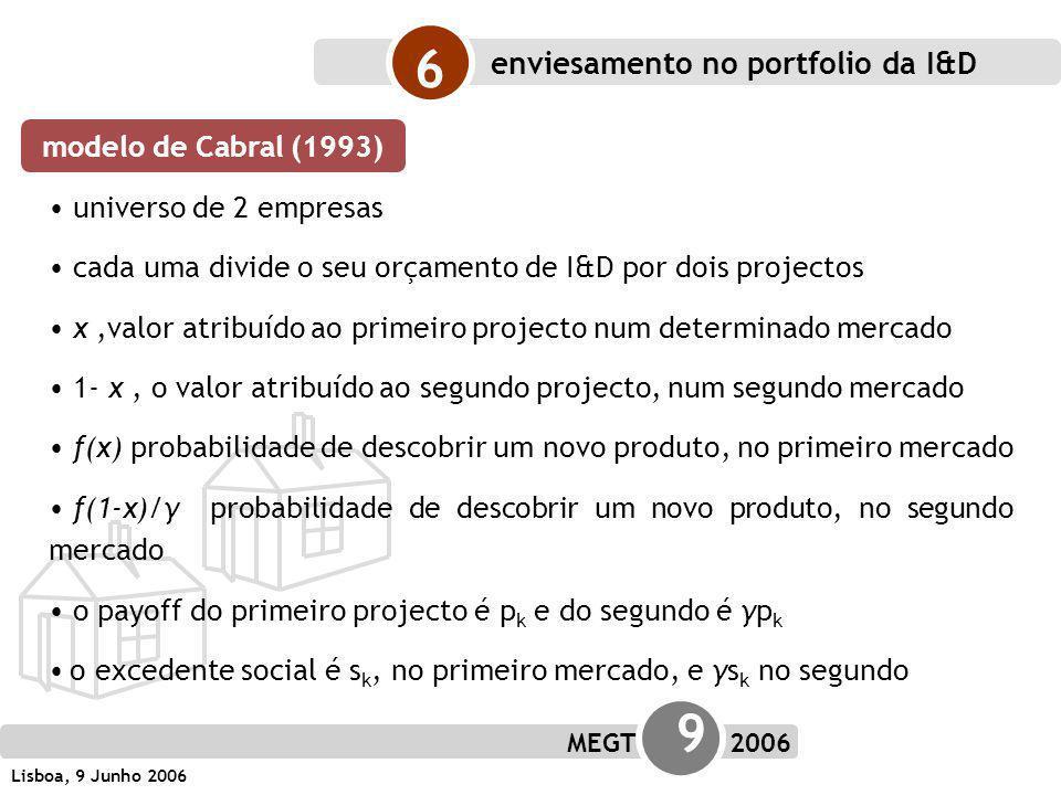 MEGT 9 2006 Lisboa, 9 Junho 2006 6 modelo de Cabral (1993) enviesamento no portfolio da I&D universo de 2 empresas cada uma divide o seu orçamento de I&D por dois projectos x,valor atribuído ao primeiro projecto num determinado mercado 1- x, o valor atribuído ao segundo projecto, num segundo mercado f(x) probabilidade de descobrir um novo produto, no primeiro mercado f(1-x)/γ probabilidade de descobrir um novo produto, no segundo mercado o payoff do primeiro projecto é p k e do segundo é γp k o excedente social é s k, no primeiro mercado, e γs k no segundo