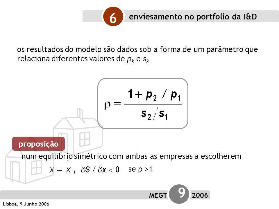 MEGT 9 2006 Lisboa, 9 Junho 2006 6 os resultados do modelo são dados sob a forma de um parâmetro que relaciona diferentes valores de p k e s k num equilíbrio simétrico com ambas as empresas a escolherem se ρ >1 proposição enviesamento no portfolio da I&D