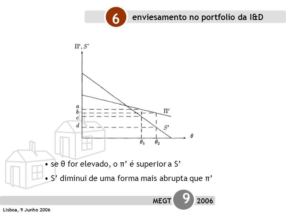 MEGT 9 2006 Lisboa, 9 Junho 2006 se θ for elevado, o π é superior a S S diminui de uma forma mais abrupta que π 6 enviesamento no portfolio da I&D
