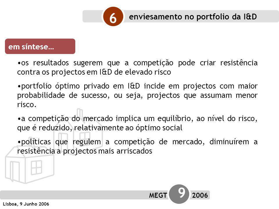 MEGT 9 2006 Lisboa, 9 Junho 2006 os resultados sugerem que a competição pode criar resistência contra os projectos em I&D de elevado risco portfolio óptimo privado em I&D incide em projectos com maior probabilidade de sucesso, ou seja, projectos que assumam menor risco.