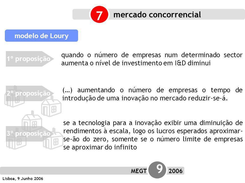 MEGT 9 2006 Lisboa, 9 Junho 2006 1º proposição modelo de Loury 2º proposição3º proposição quando o número de empresas num determinado sector aumenta o nível de investimento em I&D diminui (…) aumentando o número de empresas o tempo de introdução de uma inovação no mercado reduzir-se-á.