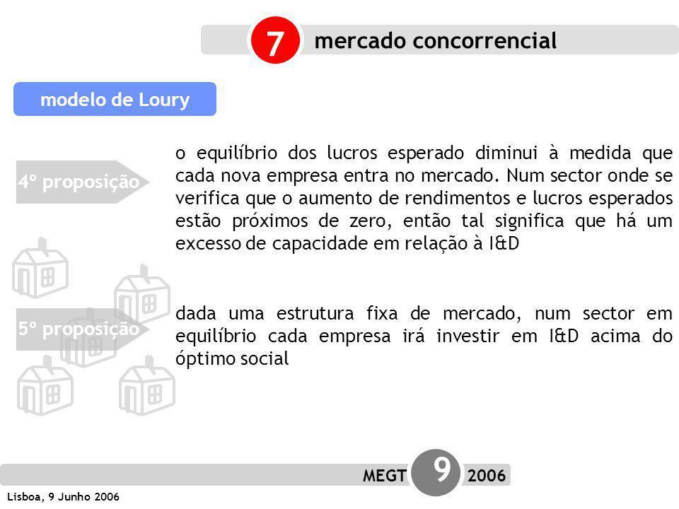 MEGT 9 2006 Lisboa, 9 Junho 2006 4º proposição modelo de Loury 5º proposição o equilíbrio dos lucros esperado diminui à medida que cada nova empresa entra no mercado.