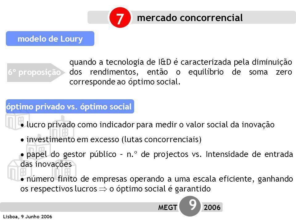 MEGT 9 2006 Lisboa, 9 Junho 2006 modelo de Loury 6º proposição quando a tecnologia de I&D é caracterizada pela diminuição dos rendimentos, então o equilíbrio de soma zero corresponde ao óptimo social.