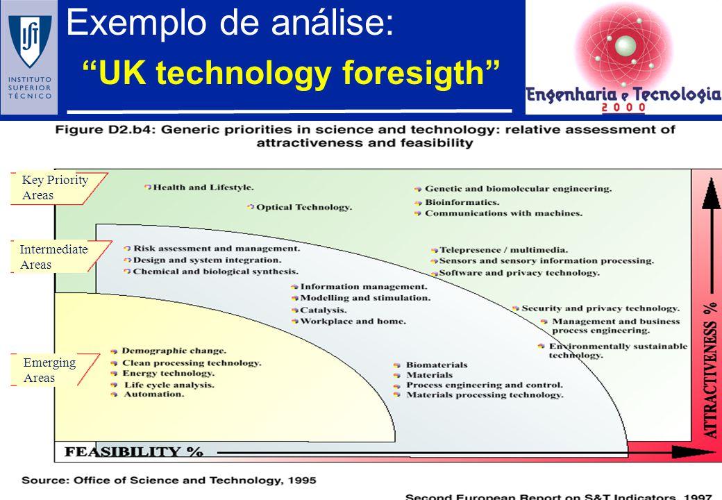 A mudança tecnológica: impacto 1. DIFUSÃO DE CONHECIMENTO 2. CRIAÇÃO DE CONHECIMENTO A competitividade empresarial, e das nações, depende da capacidad