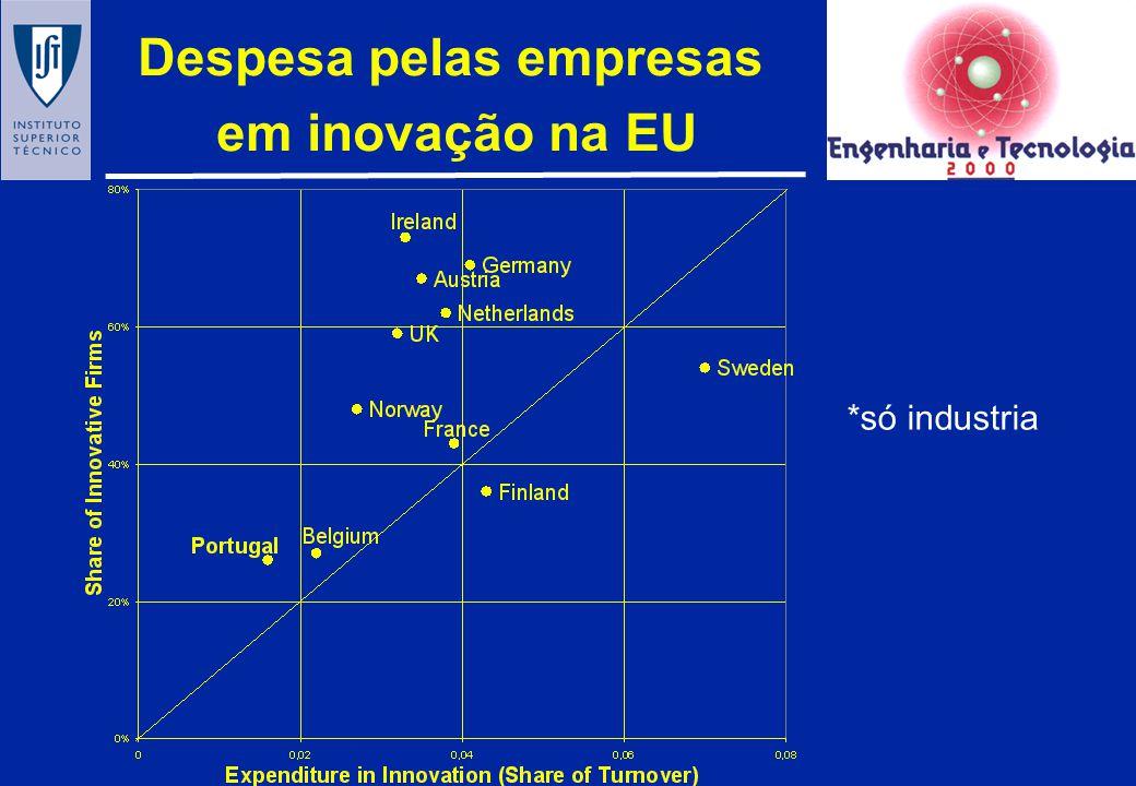 O contexto internacional: inovação na EU