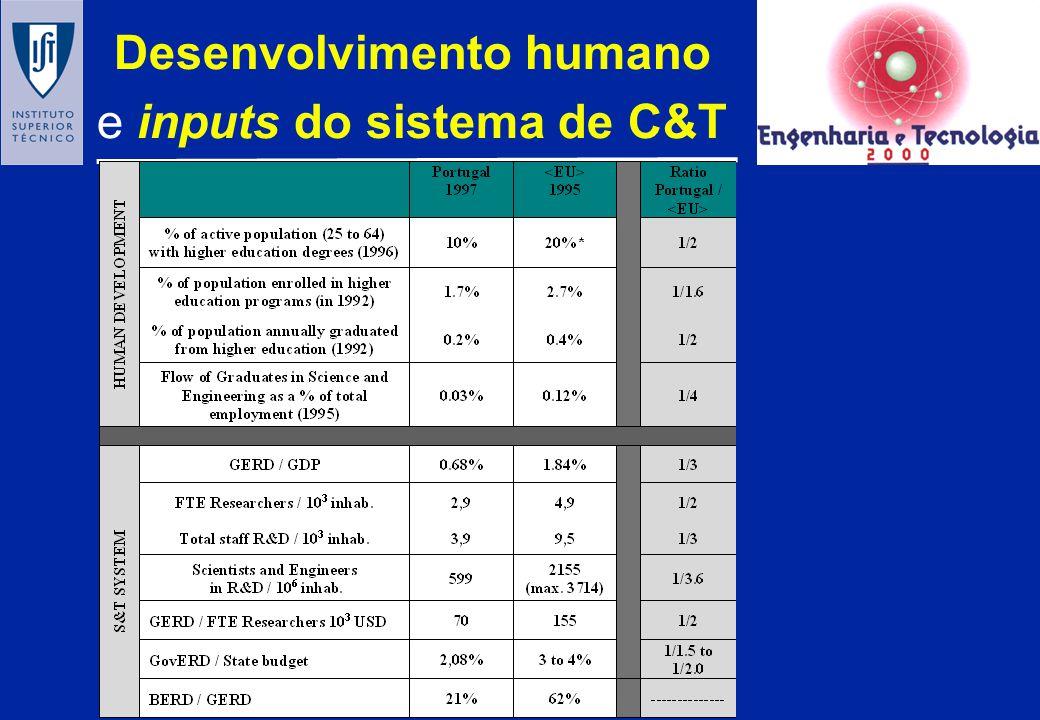 Capacidade cientifica e Capacidade tecnológica OCDE Fonte: Caracostas & Muldur (1998)