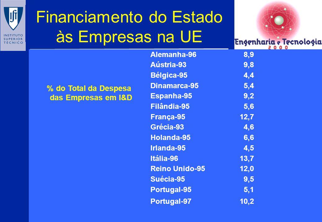Perspectivas de mudança: despesa publica vs privada em I&D P97 P95 P81 ES IR SE JP USA FR D UK
