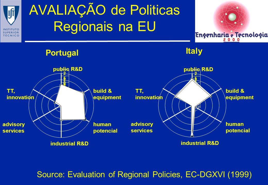 Financiamento do Estado às Empresas na UE Alemanha-96 8,9 Aústria-93 9,8 Bélgica-95 4,4 Dinamarca-95 5,4 Espanha-95 9,2 Filândia-95 5,6 França-9512,7