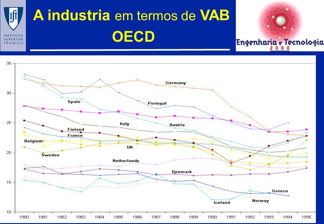 1.O CONTEXTO 2. A SITUAÇÃO EM TERMOS INTERNACIONAIS 3.A ESTRUTURA DA ECONOMIA industria (qual?) / serviços (quais?) produtividade vs inovação 4.A DIME