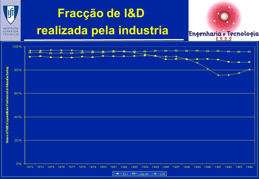 A industria em termos de VAB OECD