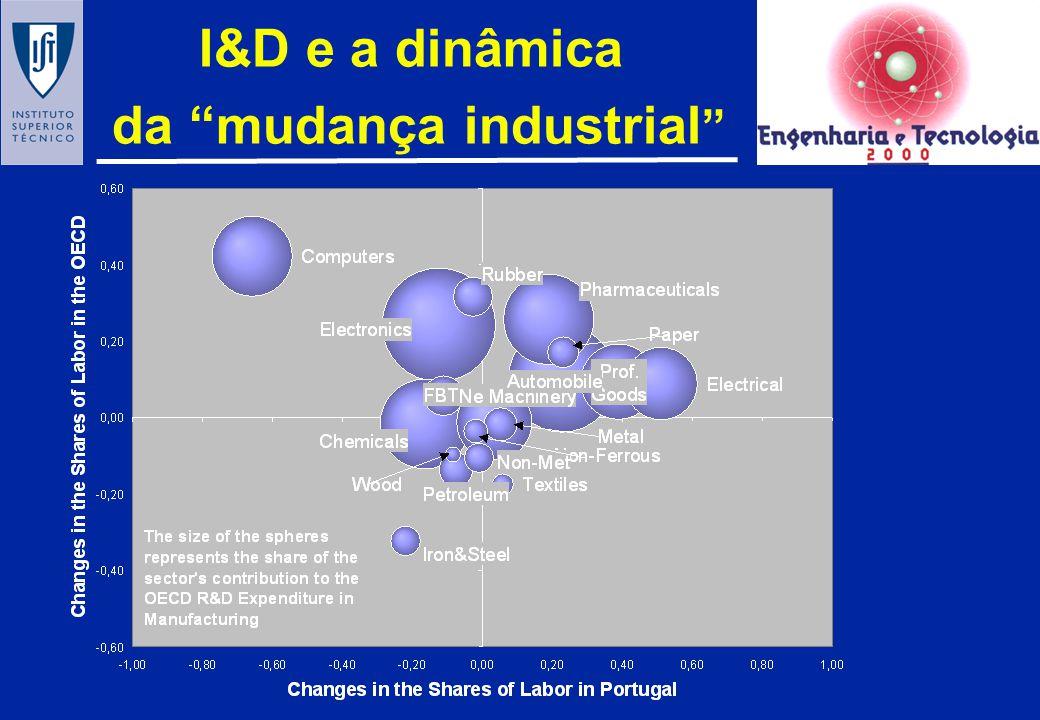 Dinâmica da estrutura industrial