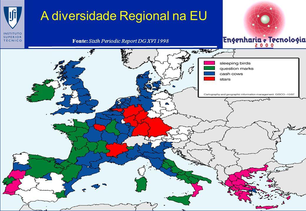 A CONVERGÊNCIA NA EUROPA PIB per capita: 1986 - 1996 10 regiões mais pobres: de 41% para 50% (EU) 25 regiões mais pobres: de 52% para 59% (EU) PT,ES,G