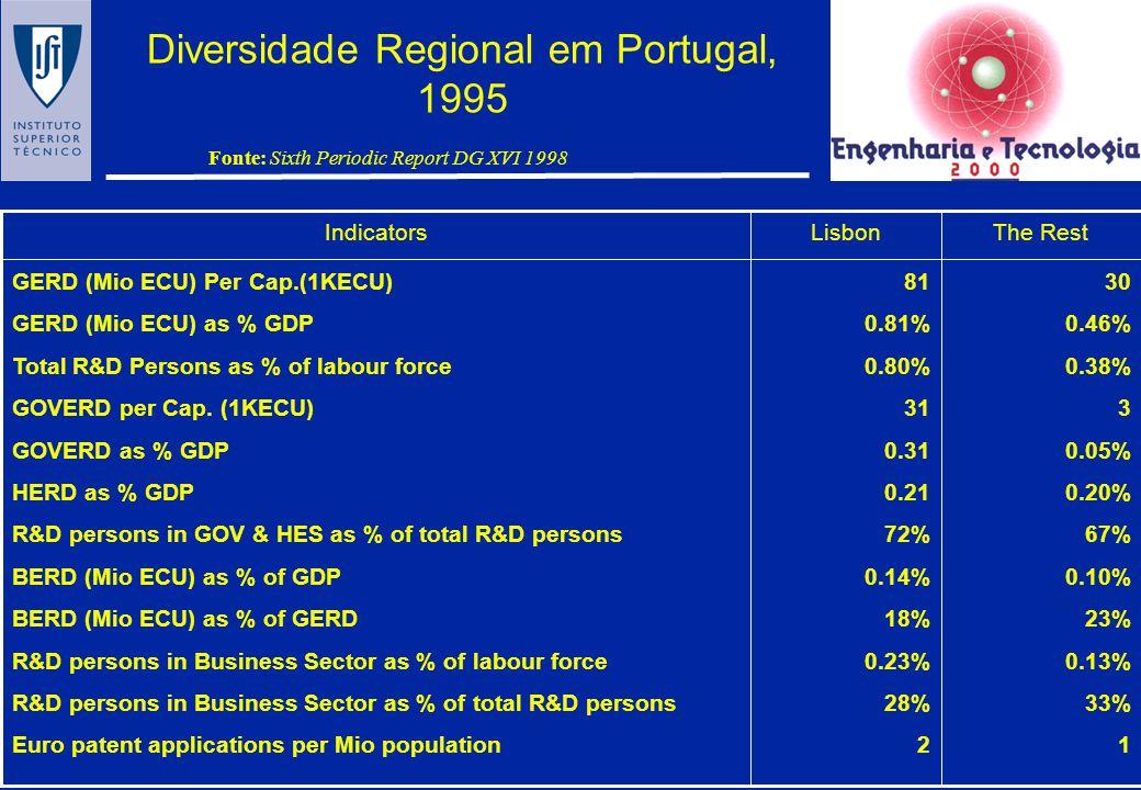 A diversidade Regional na EU Fonte: Sixth Periodic Report DG XVI 1998