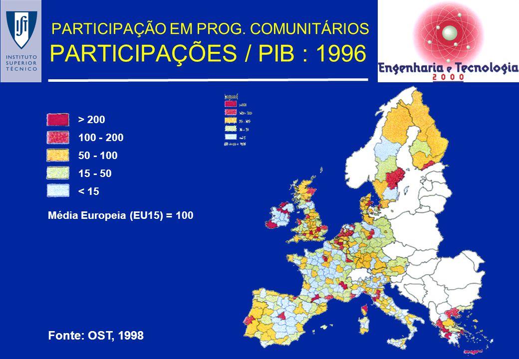 Diversidade Regional em Portugal, 1995 30 0.46% 0.38% 3 0.05% 0.20% 67% 0.10% 23% 0.13% 33% 1 81 0.81% 0.80% 31 0.31 0.21 72% 0.14% 18% 0.23% 28% 2 GE