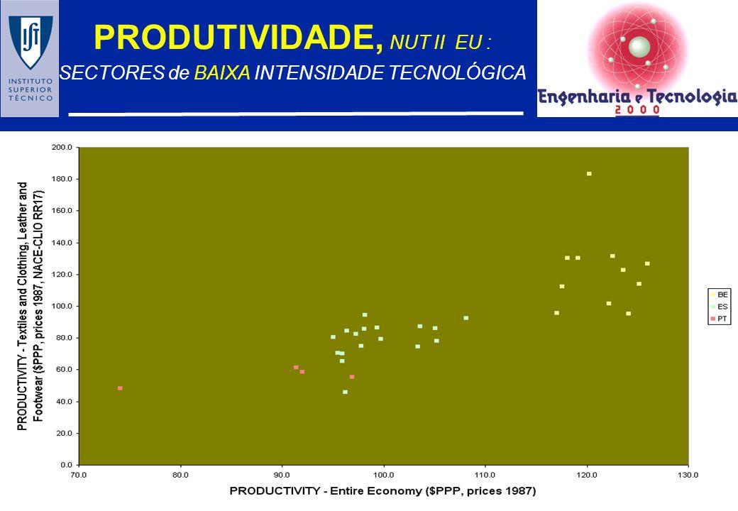 PRODUTIVIDADE, NUT II EU : SECTORES de BAIXA INTENSIDADE TECNOLÓGICA NORTE
