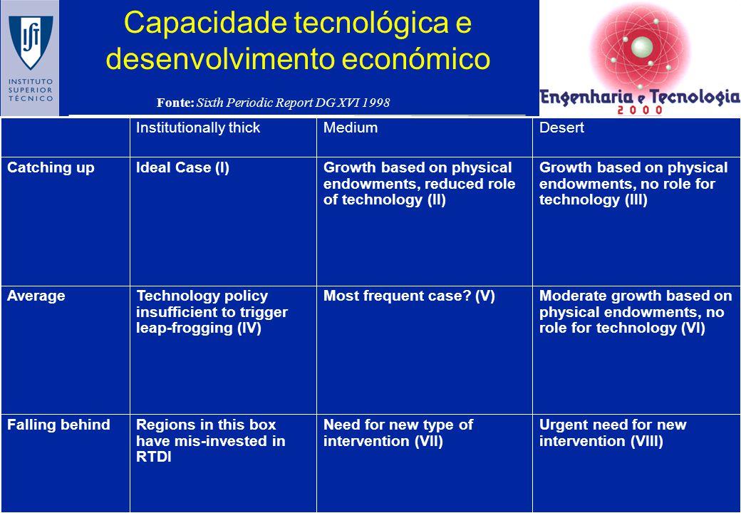 Posicionamento relativo das Regiões OBJECTIVO 1 1988-1995 (mPPS) Molise Calabria Corsica Sardegna Asturias Sicily Puglia Campagna MerseysideLess than