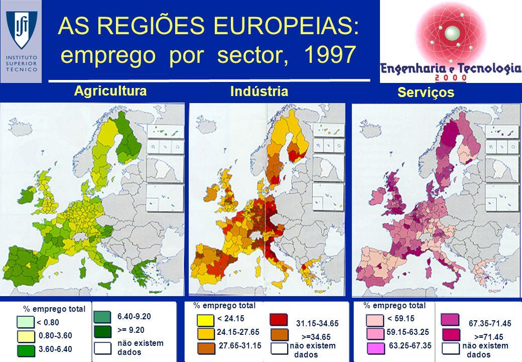 Emprego nos sectores com maior e menor despesa em I&D Portugal USA