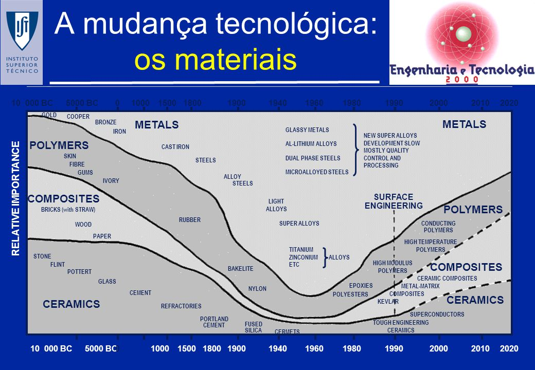 A mudança tecnológica: os materiais STEELS CAST IRON IRON COOPER ALLOY STEELS GLASSY METALS AL-LITHIUM ALLOYS DUAL PHASE STEELS MICROALLOYED STEELS BRONZE SKIN FIBRE GUMS RUBBER LIGHT ALLOYS SUPER ALLOYS TITANIUM ZINCONIUM ETC NEW SUPER ALLOYS DEVELOPMENT SLOW MOSTLY QUALITY CONTROL AND PROCESSING CONDUCTING POLYMERS HIGH TEMPERATURE POLYMERS HIGH MODULUS POLYMERS BAKELITE NYLON WOOD PAPER STONE FLINT POTTERT GLASS CEMENT REFRACTORIES PORTLAND CEMENT FUSED SILICA CERMETS EPOXIES POLYESTERS COMPOSITES POLYMERS METALS CERAMICS POLYMERS COMPOSITES CERAMICS METALS ALLOYS 10 000 BC5000 BC010001500180019001940196019801990200020102020 GOLD CERAMIC COMPOSITES COMPOSITES METAL-MATRIX SURFACE ENGINEERING RELATIVE IMPORTANCE SUPERCONDUCTORS TOUGH ENGINEERING CERAMICS KEVLAR BRICKS (with STRAW) IVORY 10 000 BC5000 BC010001500180019001940196019801990200020102020