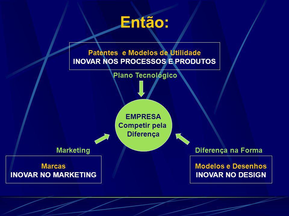 Então: EMPRESA Competir pela Diferença Modelos e Desenhos INOVAR NO DESIGN Marcas INOVAR NO MARKETING Patentes e Modelos de Utilidade INOVAR NOS PROCESSOS E PRODUTOS Plano Tecnológico MarketingDiferença na Forma