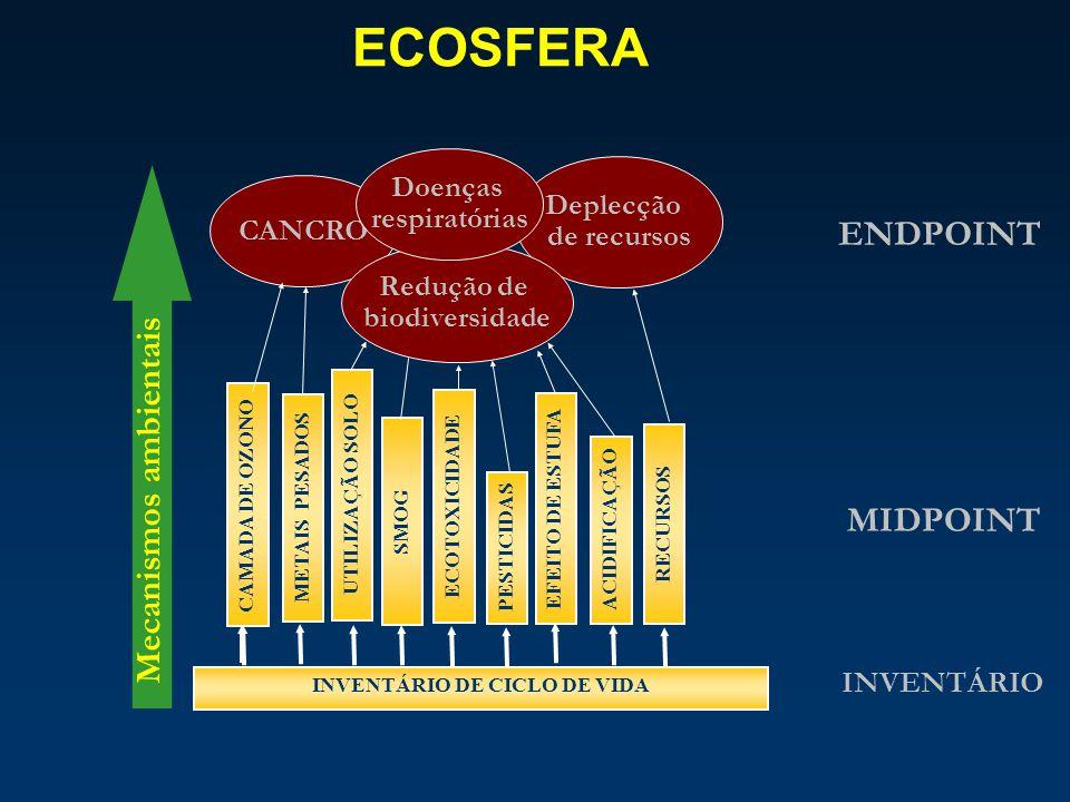 ECOSFERA INVENTÁRIO DE CICLO DE VIDA CAMADA DE OZONO METAIS PESADOS UTILIZAÇÃO SOLO SMOG ECOTOXICIDADE PESTICIDAS EFEITO DE ESTUFA ACIDIFICAÇÃO RECURS