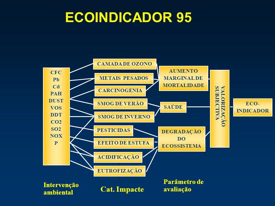VALORIZAÇÃO SUBJECTIVA Parâmetro de avaliação INDICADOR AUMENTO MARGINAL DE MORTALIDADE SAÚDE DEGRADAÇÃO DO ECOSSISTEMA ECO- INDICADOR CFC Pb Cd PAH D