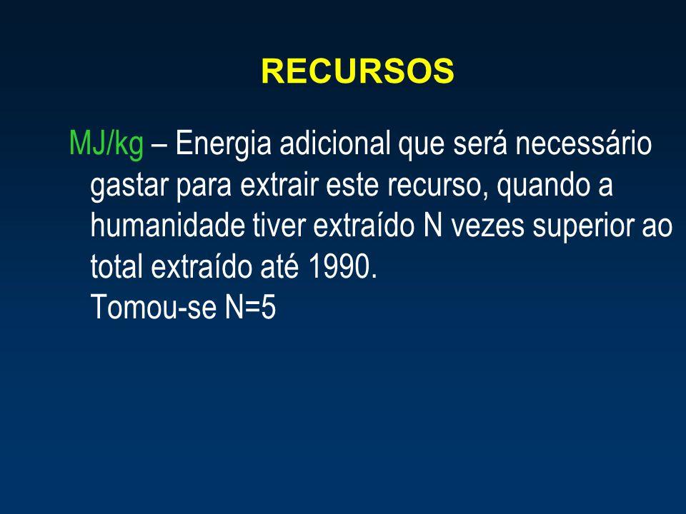 RECURSOS MJ/kg – Energia adicional que será necessário gastar para extrair este recurso, quando a humanidade tiver extraído N vezes superior ao total