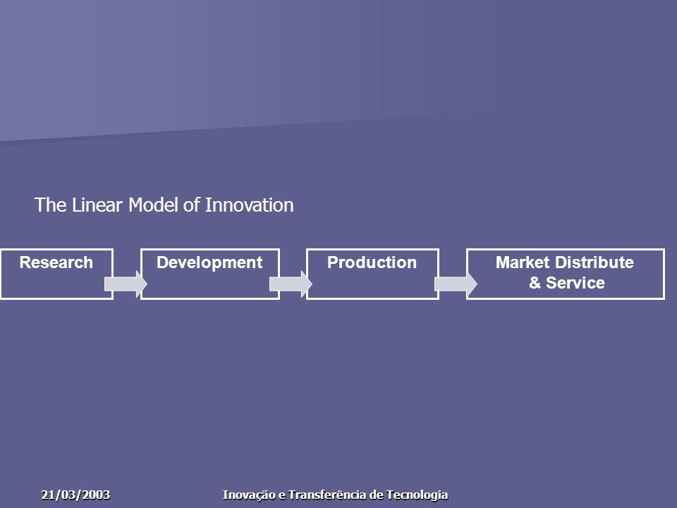 21/03/2003Inovação e Transferência de Tecnologia ResearchDevelopmentProductionMarket Distribute & Service The Linear Model of Innovation