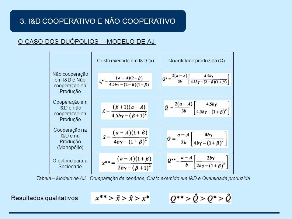 O óptimo para a Sociedade Cooperação na I&D e na Produção (Monopólio) Cooperação em I&D e não cooperação na Produção Não cooperação em I&D e Não cooperação na Produção Quantidade produzida (Q)Custo exercido em I&D (x) Tabela – Modelo de AJ - Comparação de cenários, Custo exercido em I&D e Quantidade produzida Resultados qualitativos: O CASO DOS DUÓPOLIOS – MODELO DE AJ 3.