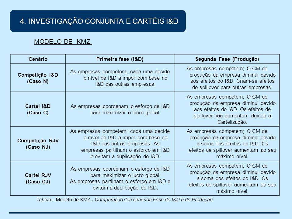 MODELO DE KMZ CenárioPrimeira fase (I&D)Segunda Fase (Produção) Competição I&D (Caso N) As empresas competem; cada uma decide o nível de I&D a impor com base no I&D das outras empresas.