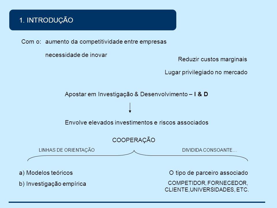 1. INTRODUÇÃO aumento da competitividade entre empresas necessidade de inovar Reduzir custos marginais Lugar privilegiado no mercado Apostar em Invest