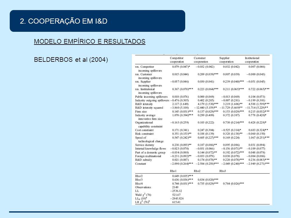 2. COOPERAÇÃO EM I&D MODELO EMPÍRICO E RESULTADOS BELDERBOS et al (2004)