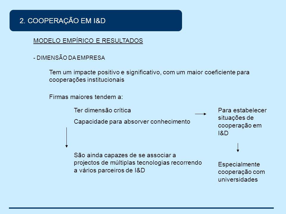 2. COOPERAÇÃO EM I&D MODELO EMPÍRICO E RESULTADOS - DIMENSÃO DA EMPRESA Tem um impacte positivo e significativo, com um maior coeficiente para coopera