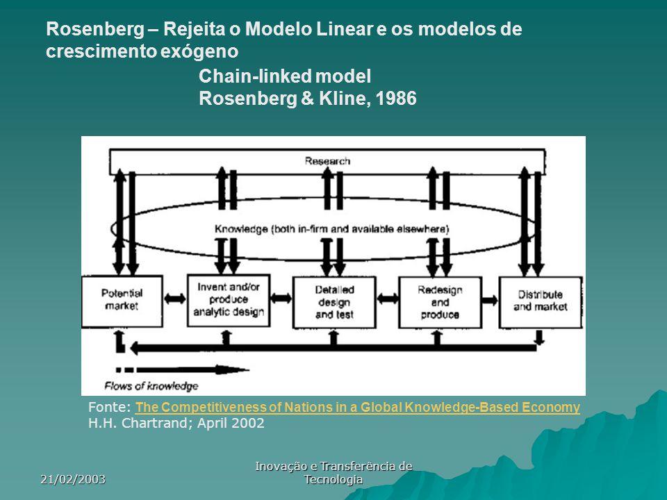 21/02/2003 Inovação e Transferência de Tecnologia Rosenberg – Rejeita o Modelo Linear e os modelos de crescimento exógeno Chain-linked model Rosenberg