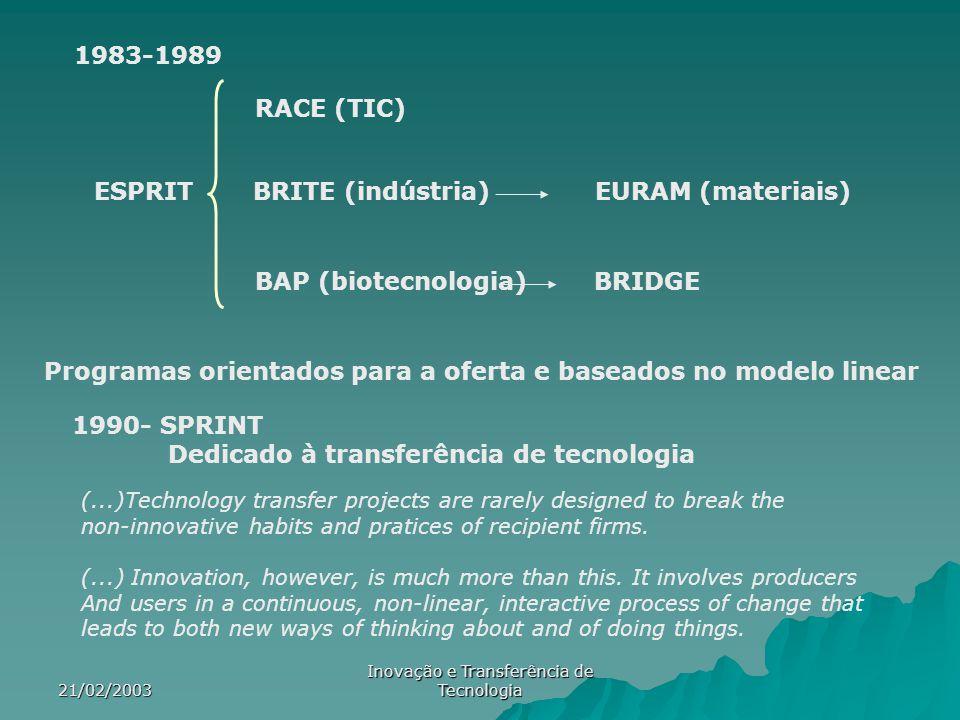 21/02/2003 Inovação e Transferência de Tecnologia RTP RITTS RIS Programas de inovação regional e transferência de tecnologia Orientados para o lado procura Estimular a inovação de forma a resolver as necessidades de cada região Tentou monitorizar-se os resultados destes programas Maior importância politica da IDT Reformulação dos programas quadro Investigação na área da Inovação 1995-1999 4º Programa-Quadro Targeted socio-economic research 1999-2003 5º Programa-Quadro Improving human potential