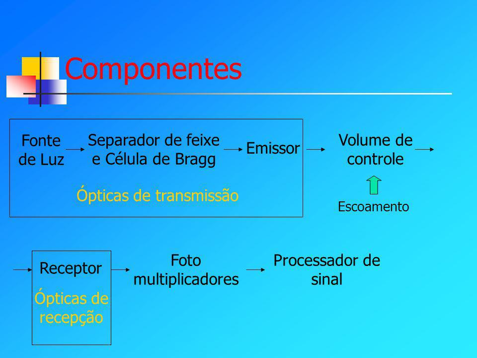 Componentes Fonte de Luz Separador de feixe e Célula de Bragg Emissor Volume de controle Receptor Foto multiplicadores Processador de sinal Escoamento