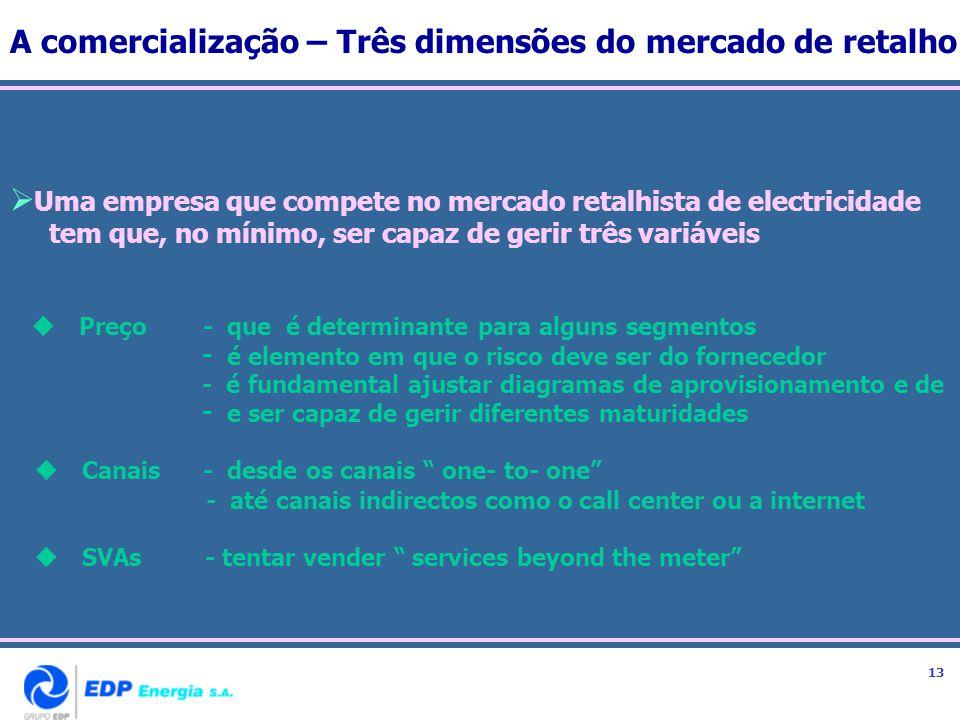 A comercialização – Três dimensões do mercado de retalho Uma empresa que compete no mercado retalhista de electricidade tem que, no mínimo, ser capaz