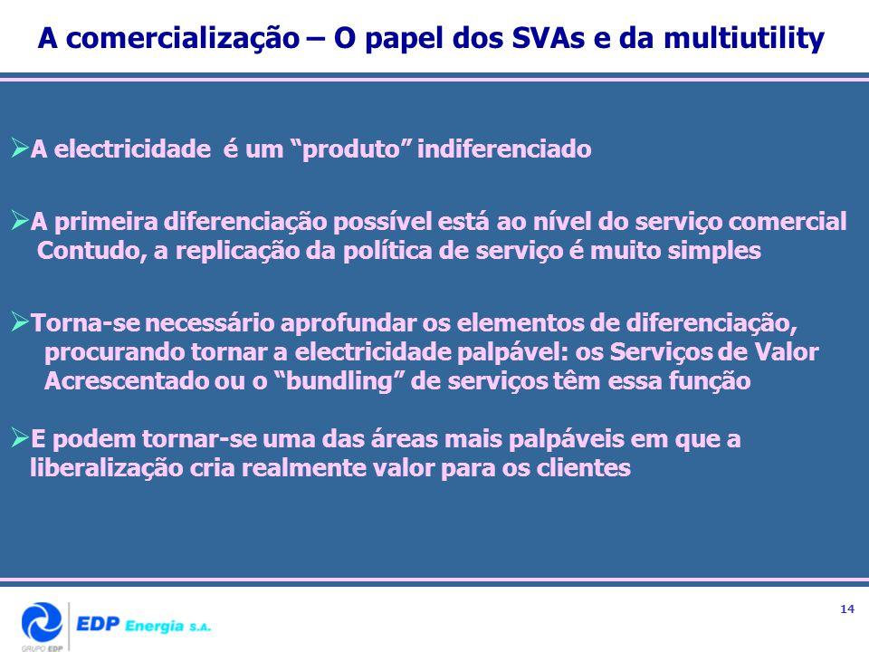 A comercialização – O papel dos SVAs e da multiutility A electricidade é um produto indiferenciado A primeira diferenciação possível está ao nível do