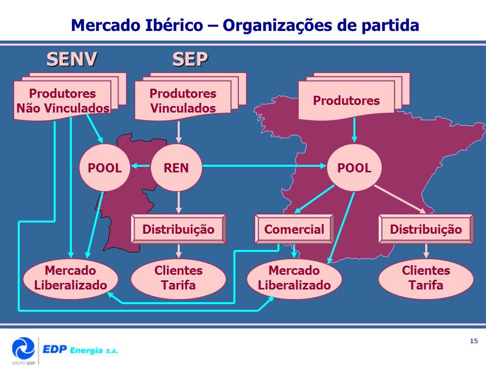 Mercado Ibérico – Organizações de partidaSENVSEP DistribuiçãoComercialDistribuição Clientes Tarifa POOLREN Mercado Liberalizado Clientes Tarifa Mercad