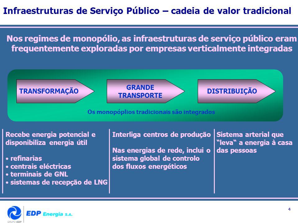 Infraestruturas de Serviço Público A cadeia de valor pós-liberalização Com a liberalização, a cadeia de valor desintegra-se e nascem novas funcionalidades PRODUÇÃO GRANDE TRANSPORTE DISTRIBUIÇÃO FÍSICA TRADINGCOMERCIALIZAÇÃO As infraestruturas físicas são monopólios naturais A competição concentra-se em três áreas : produção, trading e comercialização A gestão dos activos é estática A gestão dos fluxos é dinâmica 5