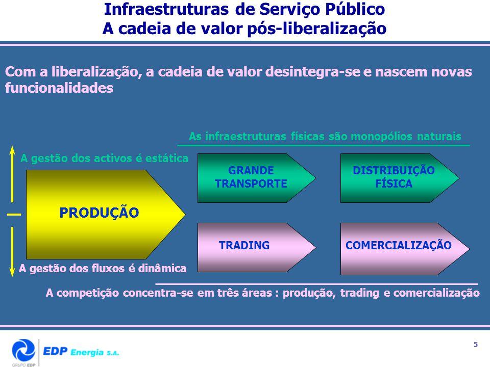 Infraestruturas de Serviço Público A cadeia de valor pós-liberalização Com a liberalização, a cadeia de valor desintegra-se e nascem novas funcionalid