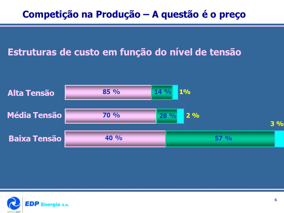 Competição na Produção – A questão é o preço Alta Tensão Média Tensão Baixa Tensão 85 % 1% 70 % 28 % 2 % 40 % 57 % 3 % 14 % Estruturas de custo em fun
