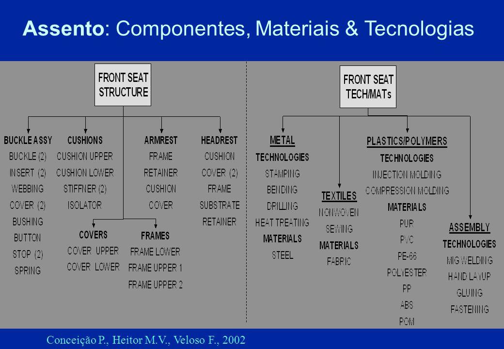 Fontes de innovação(2) Crescentes opções e complexidade Conforto Ambiente