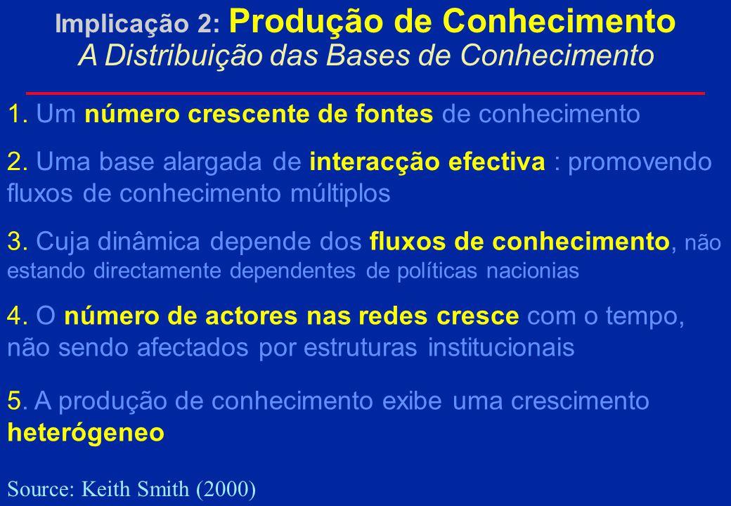 Implicação 2: Produção de Conhecimento um cenário em contínua evolução...