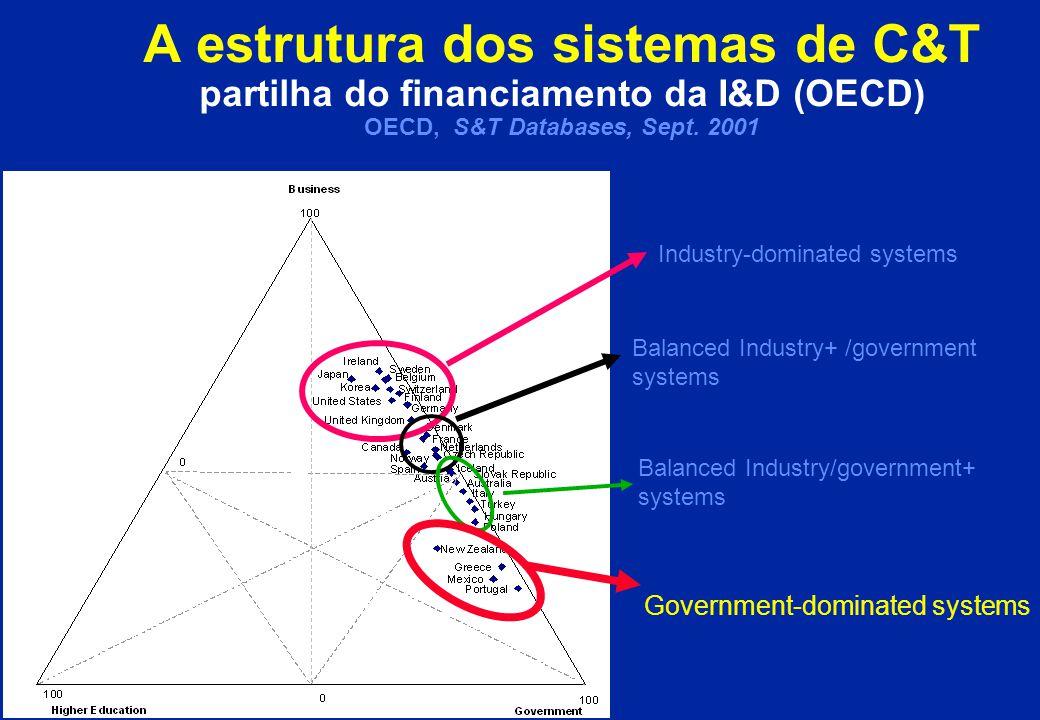 … perspectivas para a mudança: Produtividade científica e cooperação EC Benchmark of S&T Policies, September 2001