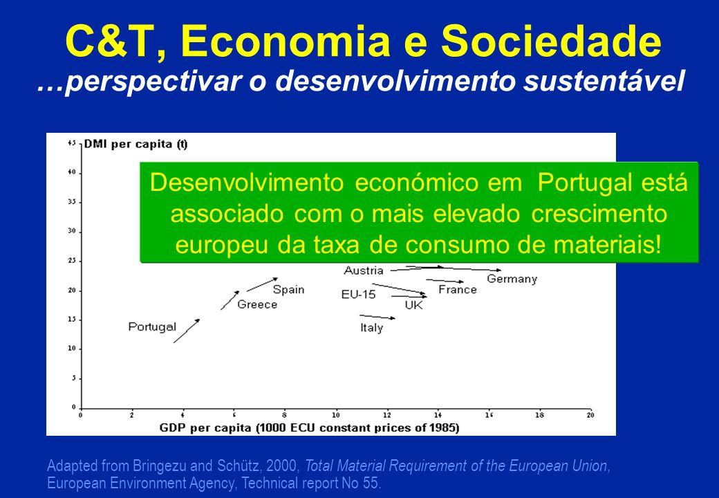 C&T, Economia e Sociedade …perspectivar o desenvolvimento sustentável Adapted from Bringezu and Schütz, 2000, Total Material Requirement of the European Union, European Environment Agency, Technical report No 55.