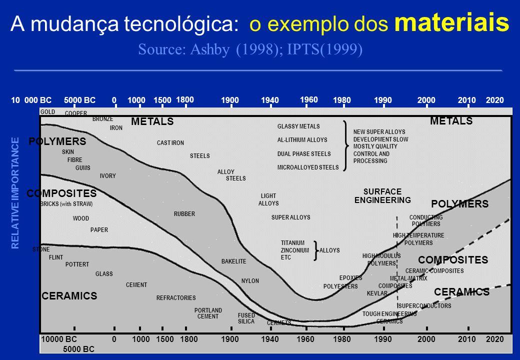 A mudança tecnológica: O impacto 1.DIFUSÃO DE CONHECIMENTO 2.