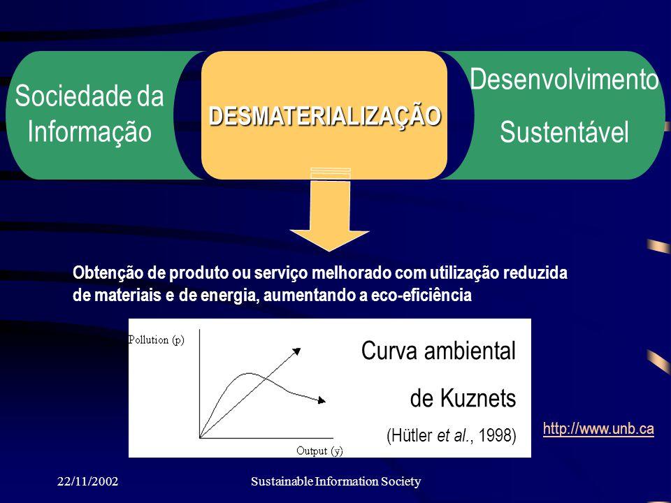 22/11/2002Sustainable Information Society Desenvolvimento Sustentável DESMATERIALIZAÇÃO Sociedade da Informação Obtenção de produto ou serviço melhorado com utilização reduzida de materiais e de energia, aumentando a eco-eficiência Curva ambiental de Kuznets (Hütler et al., 1998) http://www.unb.ca